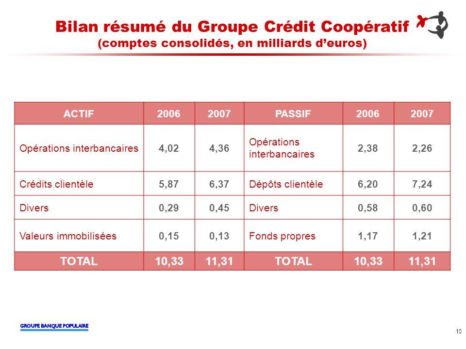 10 Bilan résumé du Groupe Crédit Coopératif (comptes consolidés, en milliards deuros) ACTIF20062007PASSIF20062007 Opérations interbancaires4,024,36 Op