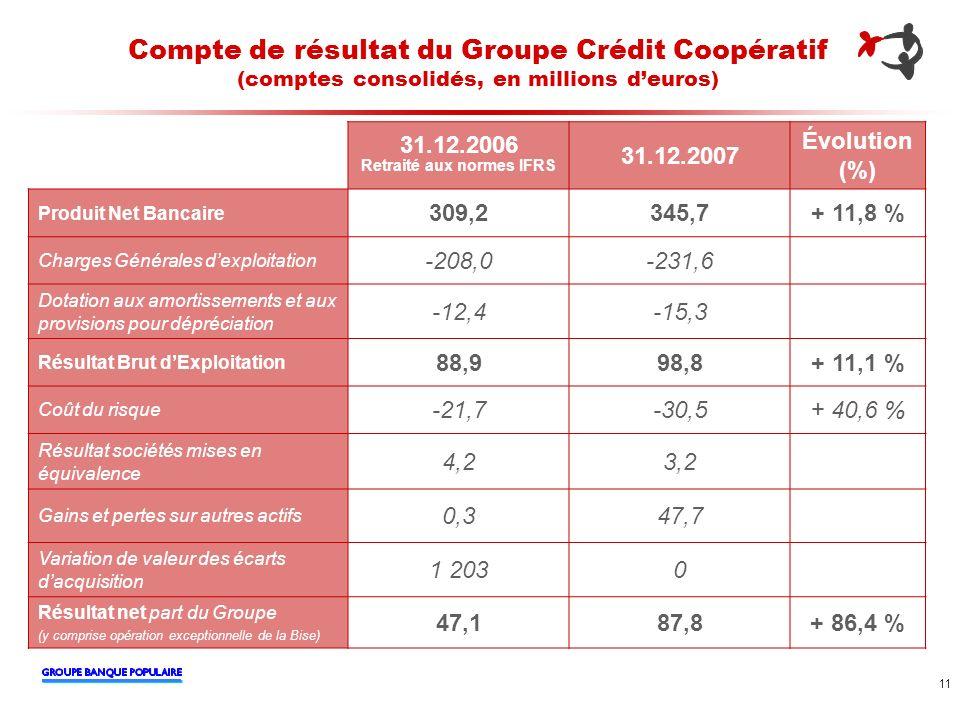 11 Compte de résultat du Groupe Crédit Coopératif (comptes consolidés, en millions deuros) 31.12.2006 Retraité aux normes IFRS 31.12.2007 Évolution (%