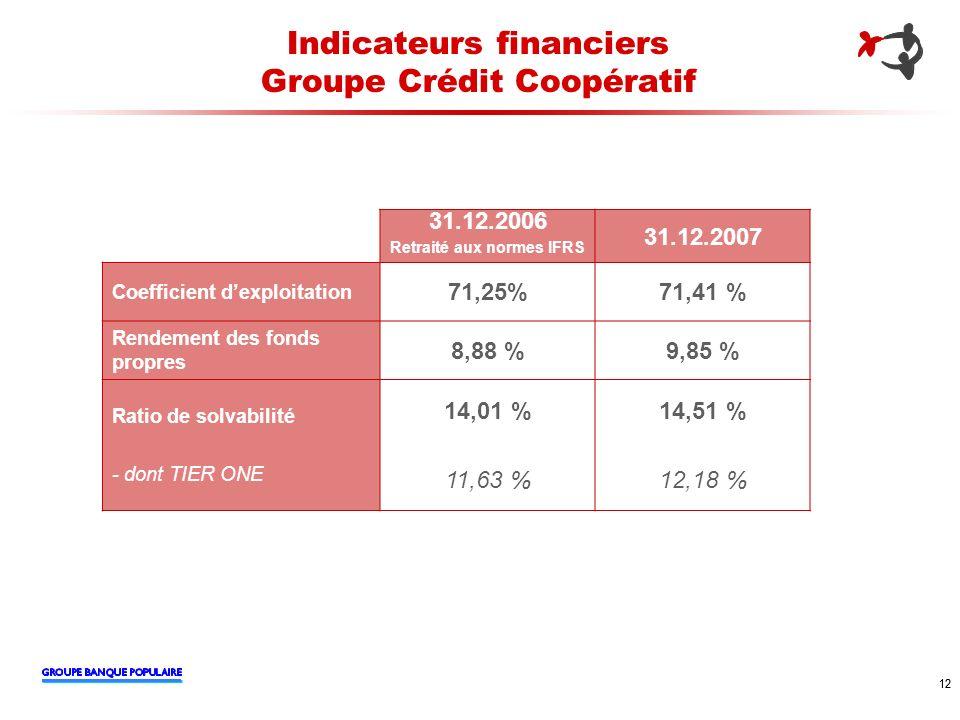 12 Indicateurs financiers Groupe Crédit Coopératif 31.12.2006 Retraité aux normes IFRS 31.12.2007 Coefficient dexploitation 71,25%71,41 % Rendement de