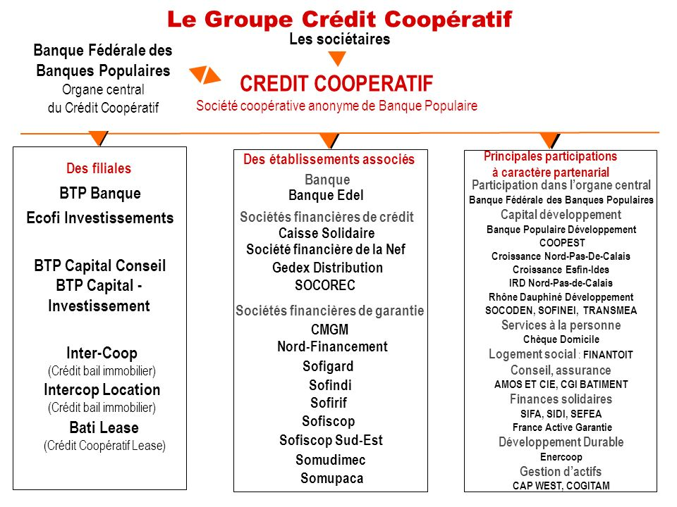 Le Groupe Crédit Coopératif Les sociétaires Banque Fédérale des Banques Populaires Organe central du Crédit Coopératif CREDIT COOPERATIF Société coopé
