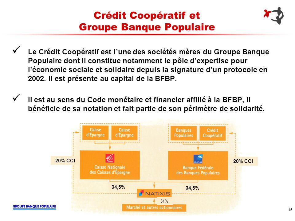 15 Crédit Coopératif et Groupe Banque Populaire Le Crédit Coopératif est lune des sociétés mères du Groupe Banque Populaire dont il constitue notammen