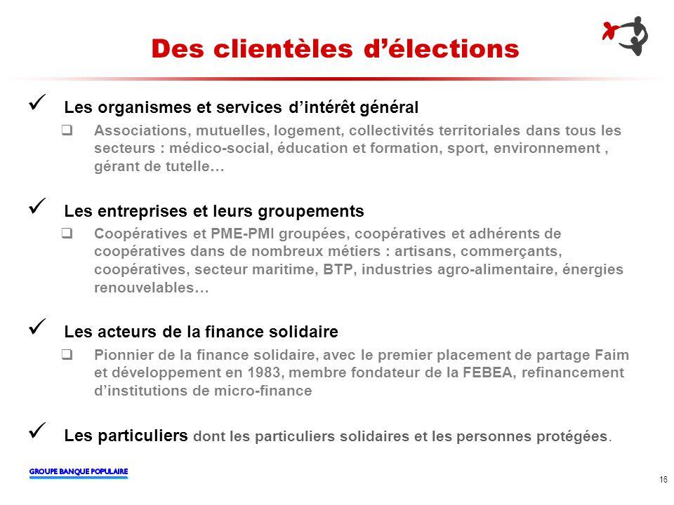 16 Des clientèles délections Les organismes et services dintérêt général Associations, mutuelles, logement, collectivités territoriales dans tous les