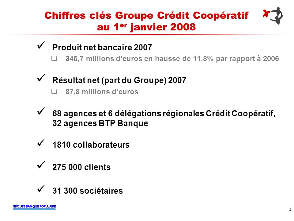 4 Chiffres clés Groupe Crédit Coopératif au 1 er janvier 2008 Produit net bancaire 2007 345,7 millions deuros en hausse de 11,8% par rapport à 2006 Ré
