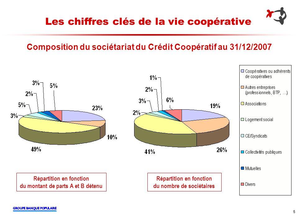 5 5 Les chiffres clés de la vie coopérative Composition du sociétariat du Crédit Coopératif au 31/12/2007 Répartition en fonction du montant de parts