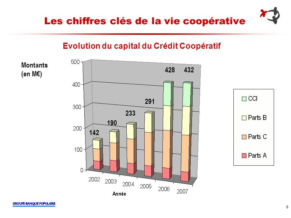 6 6 Les chiffres clés de la vie coopérative Evolution du capital du Crédit Coopératif 142 190 233 291 428 Montants (en M) 432