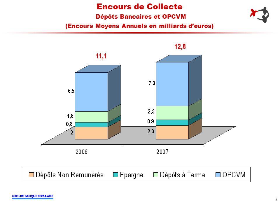 8 8 Encours de Crédit (en millions deuros) 4 269 4 864