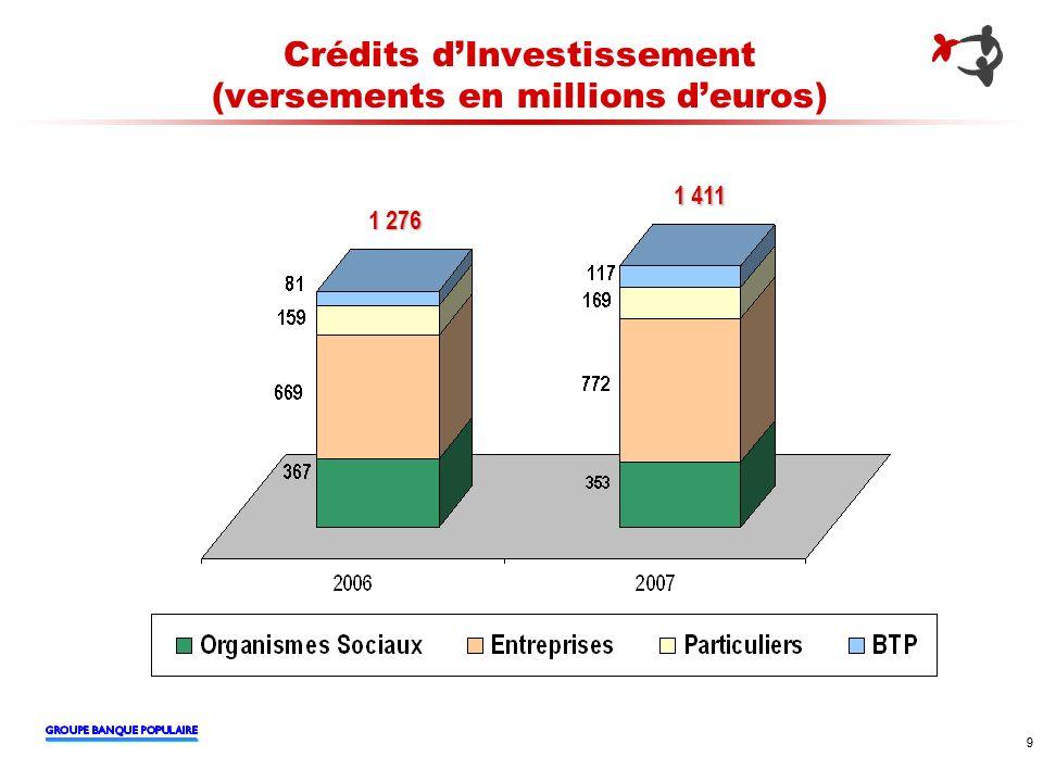 9 9 Crédits dInvestissement (versements en millions deuros) 1 276 1 411