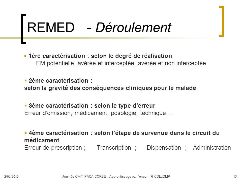 2/02/2010Journée OMIT PACA CORSE - Apprentissage par l'erreur - R COLLOMP13 REMED - Déroulement 1ère caractérisation : selon le degré de réalisation E