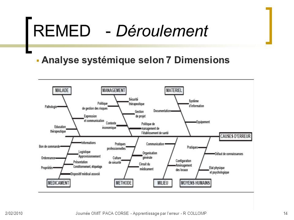 2/02/2010Journée OMIT PACA CORSE - Apprentissage par l'erreur - R COLLOMP14 REMED - Déroulement Analyse systémique selon 7 Dimensions