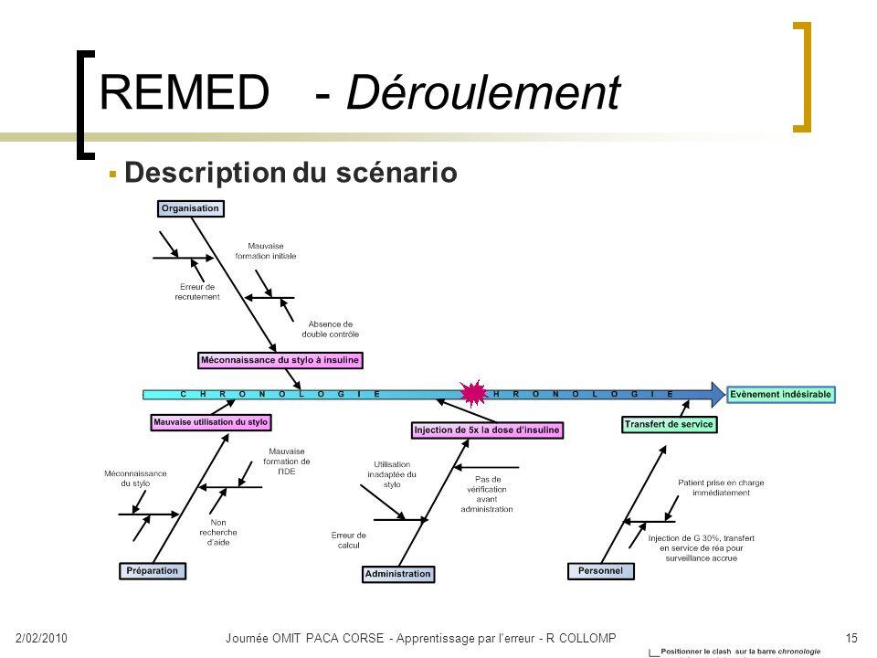 2/02/2010Journée OMIT PACA CORSE - Apprentissage par l'erreur - R COLLOMP15 REMED - Déroulement Description du scénario