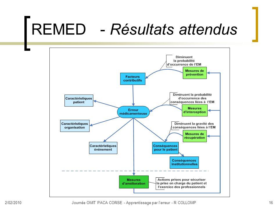 2/02/2010Journée OMIT PACA CORSE - Apprentissage par l'erreur - R COLLOMP16 REMED - Résultats attendus