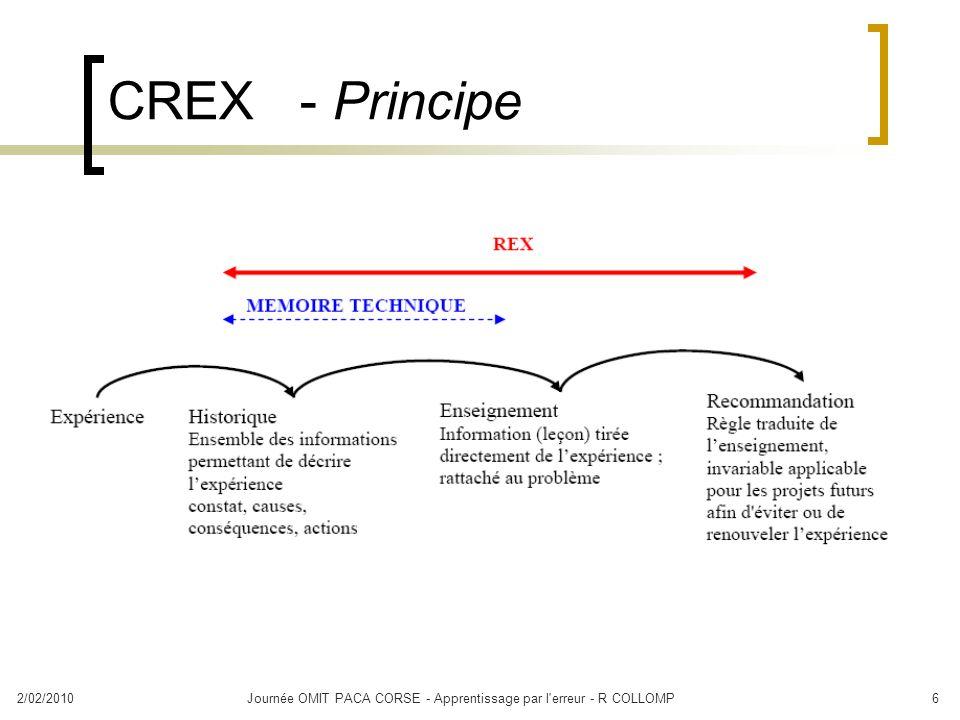 2/02/2010Journée OMIT PACA CORSE - Apprentissage par l'erreur - R COLLOMP6 CREX - Principe