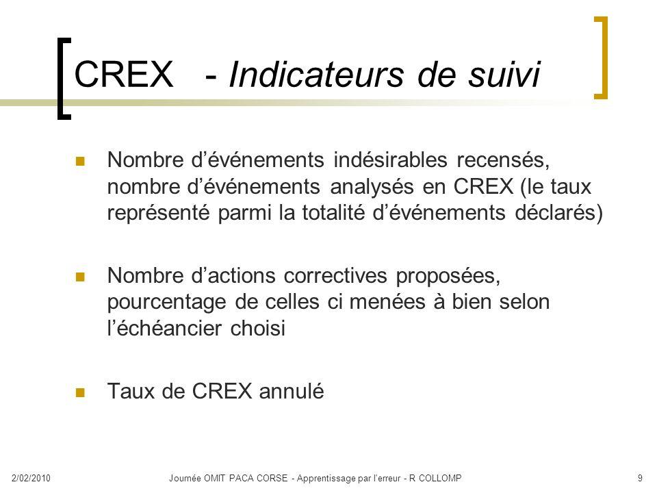 2/02/2010Journée OMIT PACA CORSE - Apprentissage par l'erreur - R COLLOMP9 CREX - Indicateurs de suivi Nombre dévénements indésirables recensés, nombr