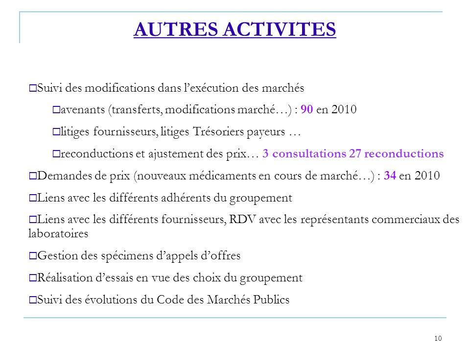 10 Suivi des modifications dans lexécution des marchés avenants (transferts, modifications marché…) : 90 en 2010 litiges fournisseurs, litiges Trésori
