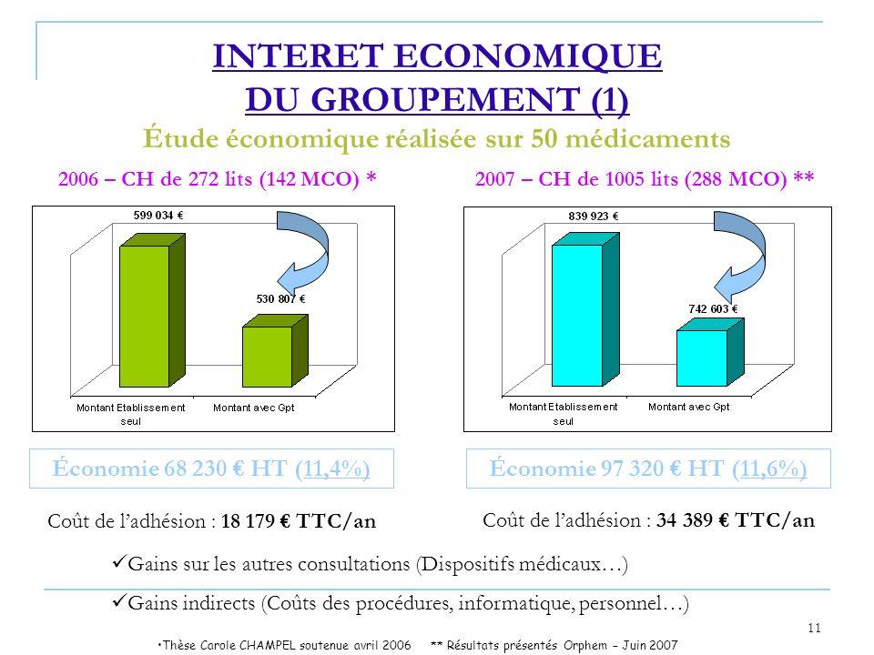 11 Économie 68 230 HT (11,4%) Coût de ladhésion : 18 179 TTC/an Économie 97 320 HT (11,6%) Coût de ladhésion : 34 389 TTC/an Gains sur les autres cons
