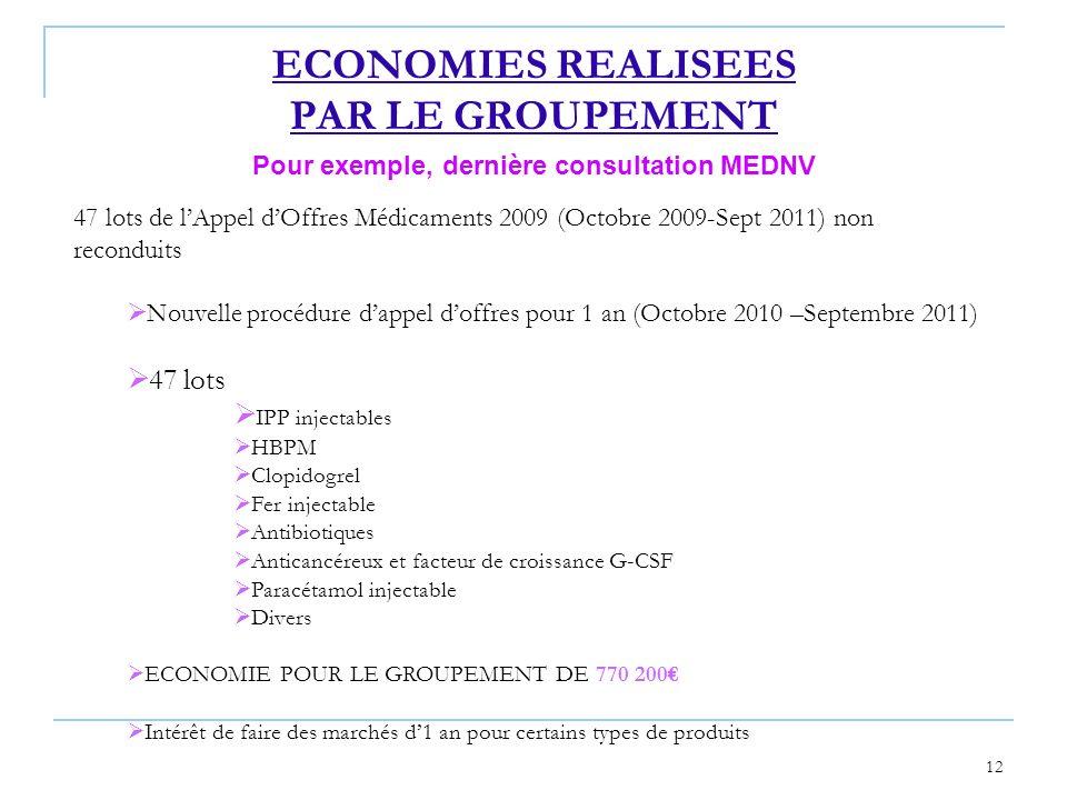12 ECONOMIES REALISEES PAR LE GROUPEMENT 47 lots de lAppel dOffres Médicaments 2009 (Octobre 2009-Sept 2011) non reconduits Nouvelle procédure dappel