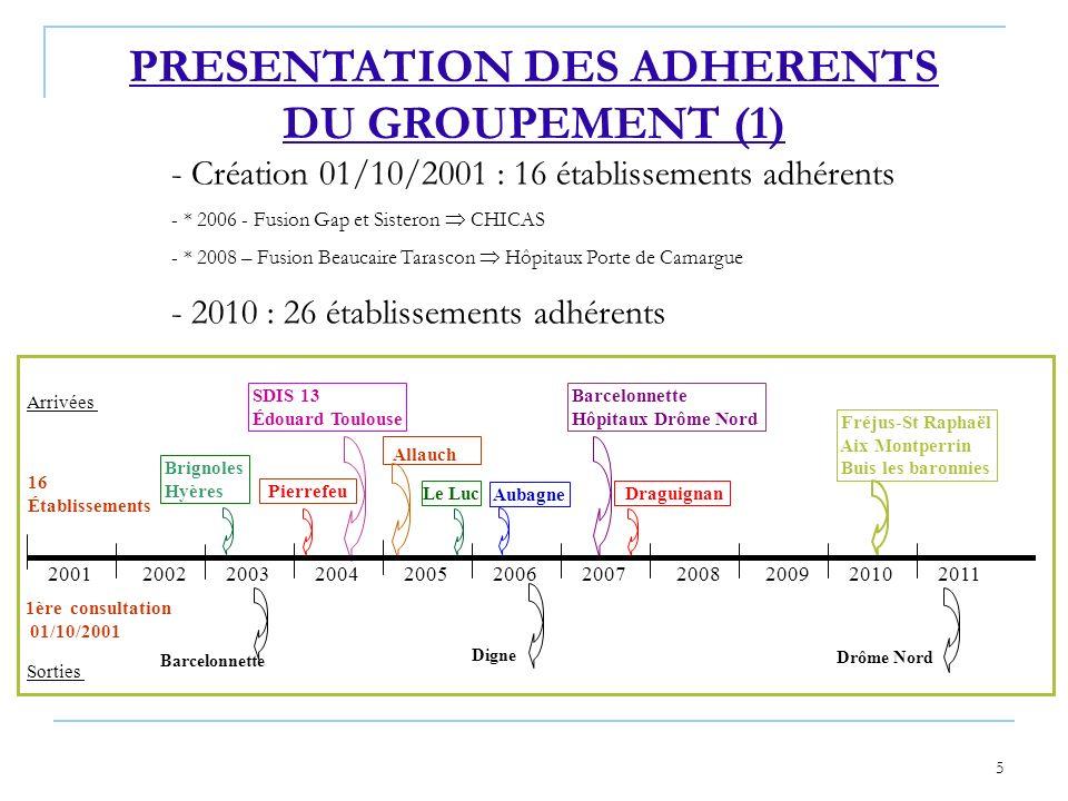 5 1ère consultation 01/10/2001 16 Établissements Arrivées PRESENTATION DES ADHERENTS DU GROUPEMENT (1) - Création 01/10/2001 : 16 établissements adhér
