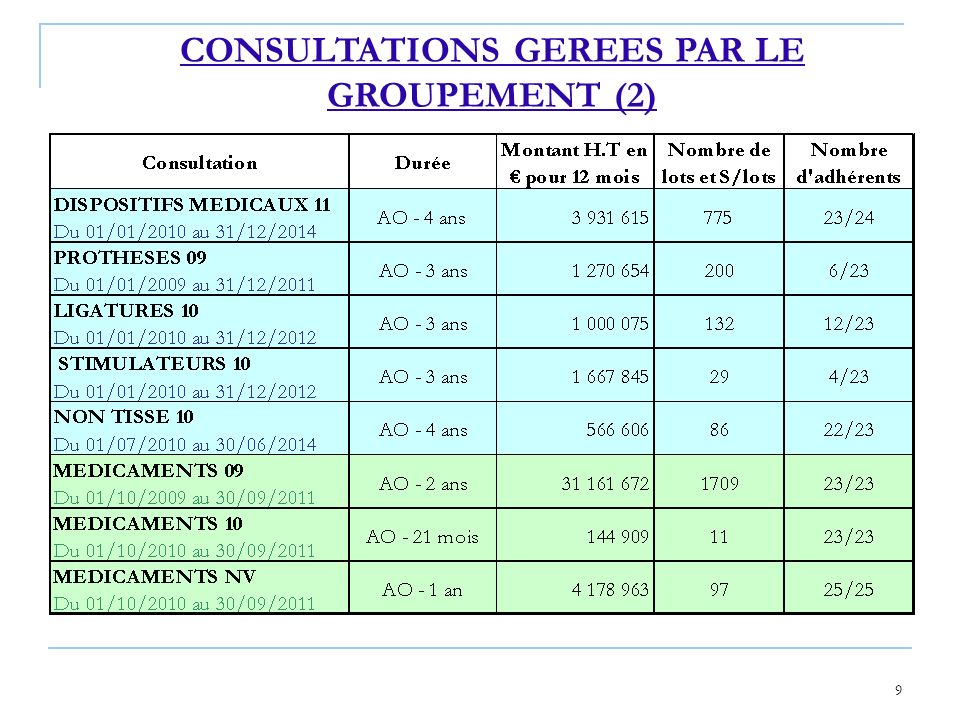 9 CONSULTATIONS GEREES PAR LE GROUPEMENT (2)