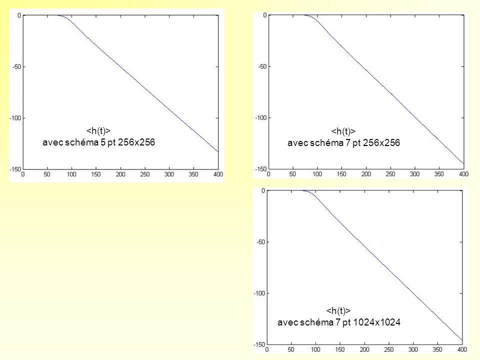 avec schéma 5 pt 256x256 avec schéma 7 pt 256x256 avec schéma 7 pt 1024x1024