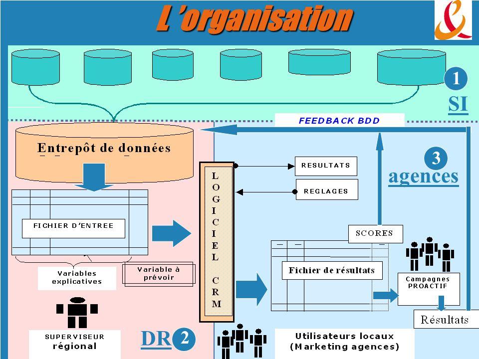 L organisation 1 3 2 SI agences DR