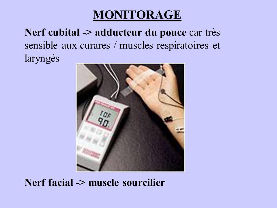 Nerf cubital -> adducteur du pouce car très sensible aux curares / muscles respiratoires et laryngés Nerf facial -> muscle sourcilier