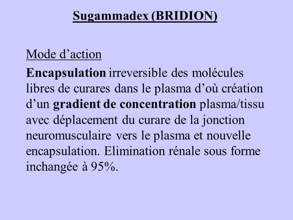 Sugammadex (BRIDION) Mode daction Encapsulation irreversible des molécules libres de curares dans le plasma doù création dun gradient de concentration