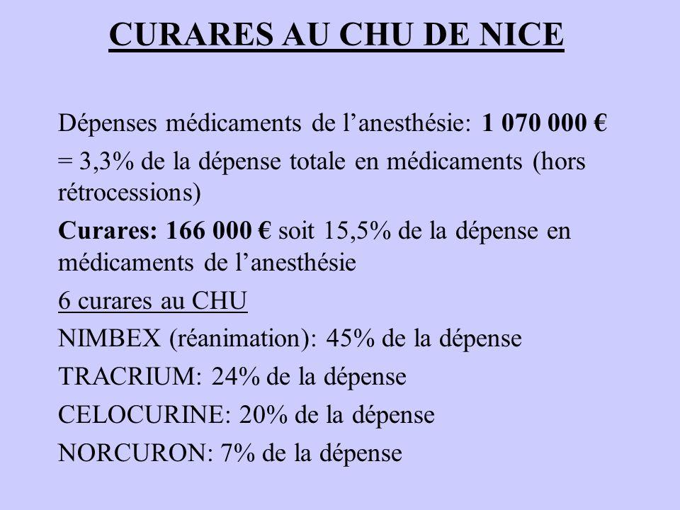 CURARES AU CHU DE NICE Dépenses médicaments de lanesthésie: 1 070 000 = 3,3% de la dépense totale en médicaments (hors rétrocessions) Curares: 166 000