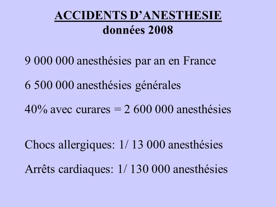 ACCIDENTS DANESTHESIE données 2008 9 000 000 anesthésies par an en France 6 500 000 anesthésies générales 40% avec curares = 2 600 000 anesthésies Cho
