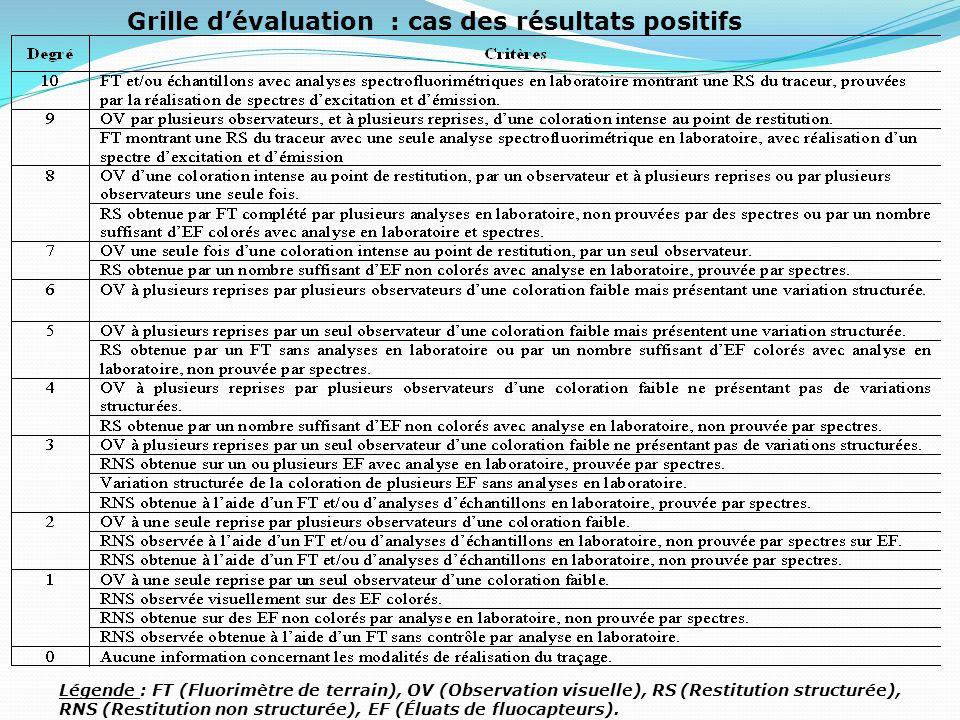 Grille dévaluation : cas des résultats négatifs Légende : FT (Fluorimètre de terrain), EF (Éluats de fluocapteurs).