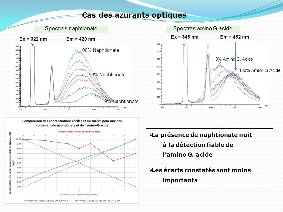 Cas des azurants optiques Spectres naphtionate Ex = 322 nmEm = 420 nm 100% Naphtionate 0% Naphtionate 50% Naphtionate Spectres amino G.acide Ex = 345
