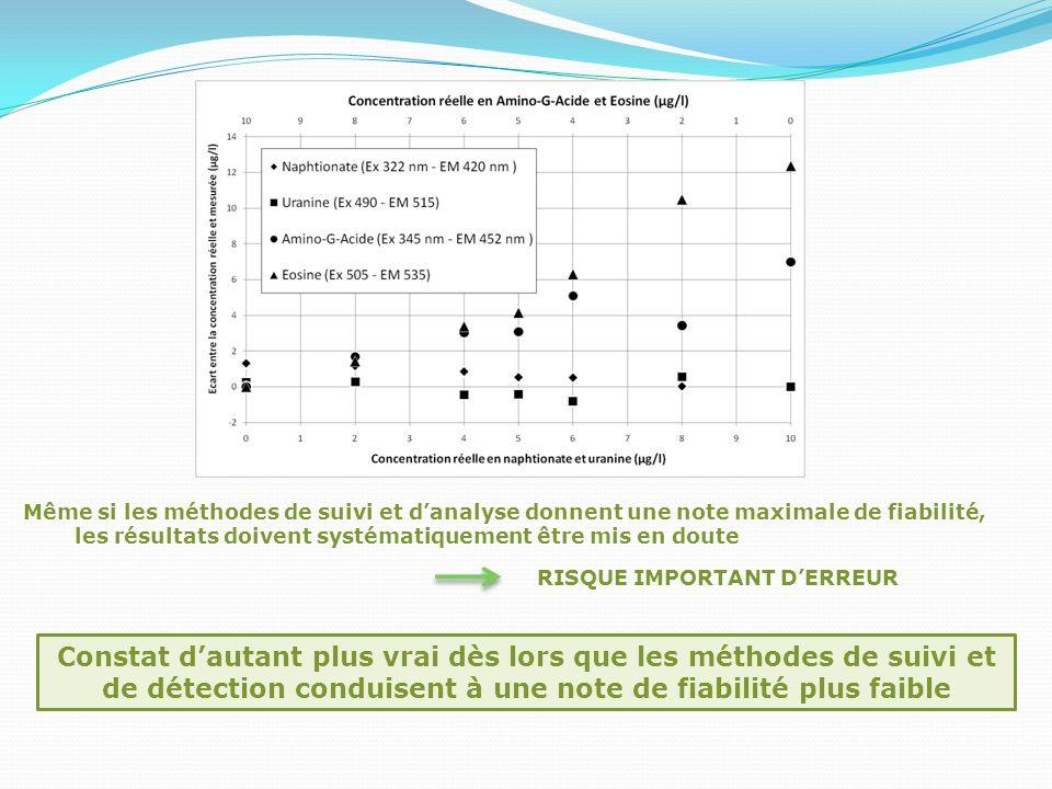 Méthode de suivi par fluorimètre : cas de la confusion naphtionate - tinopal 50 g de naphtionate injecté dans un ruisseau.