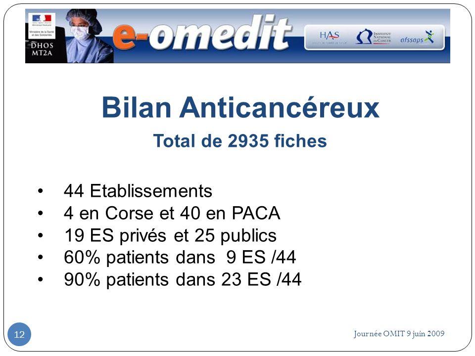 Journée OMIT 9 juin 2009 12 Bilan Anticancéreux Total de 2935 fiches 44 Etablissements 4 en Corse et 40 en PACA 19 ES privés et 25 publics 60% patient