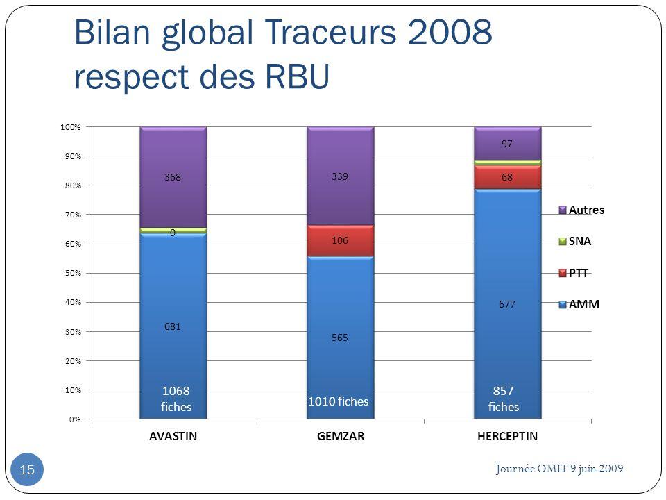 Journée OMIT 9 juin 2009 15 Bilan global Traceurs 2008 respect des RBU