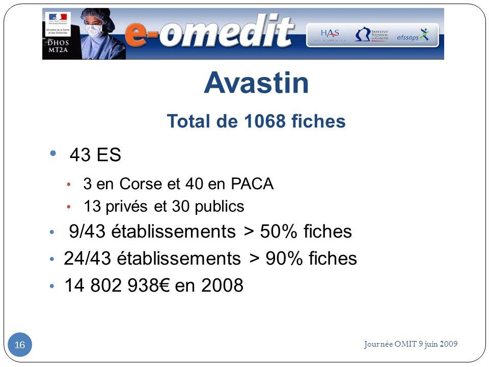 Journée OMIT 9 juin 2009 16 Avastin Total de 1068 fiches 43 ES 3 en Corse et 40 en PACA 13 privés et 30 publics 9/43 établissements > 50% fiches 24/43