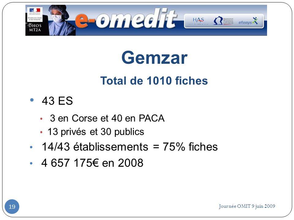 Journée OMIT 9 juin 2009 19 Gemzar Total de 1010 fiches 43 ES 3 en Corse et 40 en PACA 13 privés et 30 publics 14/43 établissements = 75% fiches 4 657