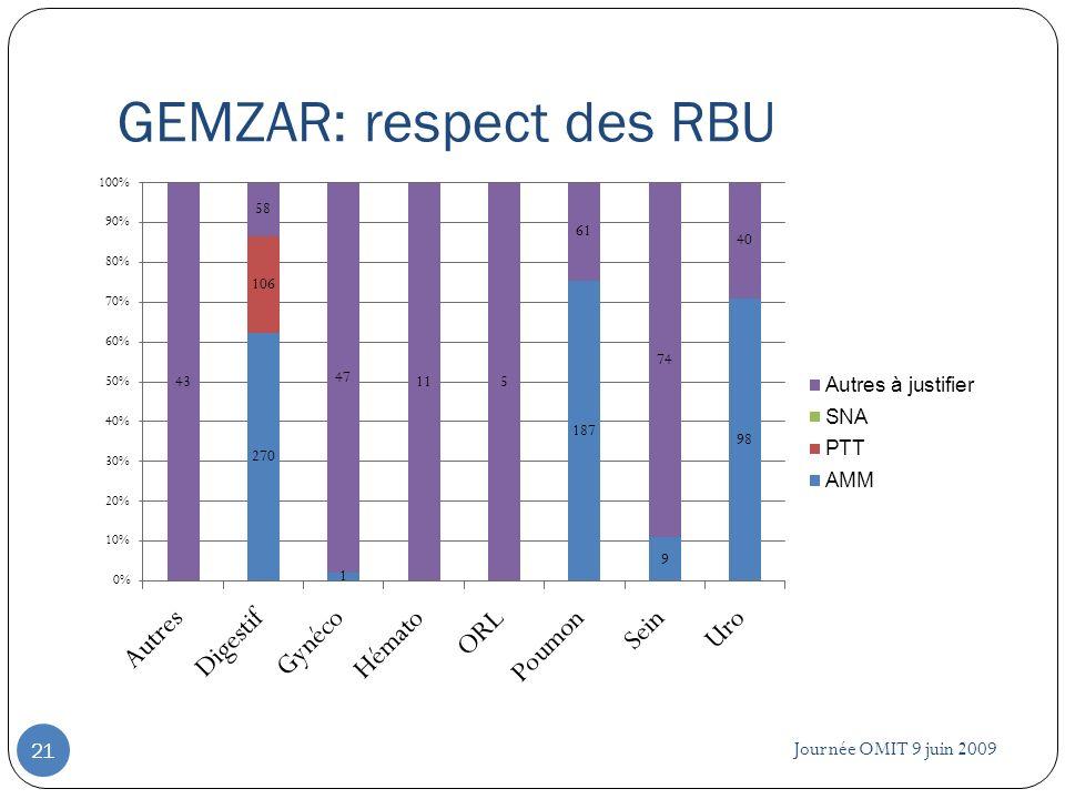 GEMZAR: respect des RBU Journée OMIT 9 juin 2009 21