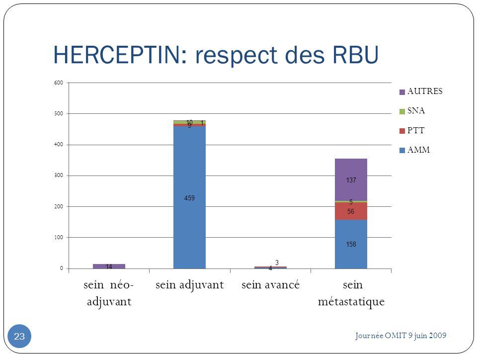 HERCEPTIN: respect des RBU Journée OMIT 9 juin 2009 23