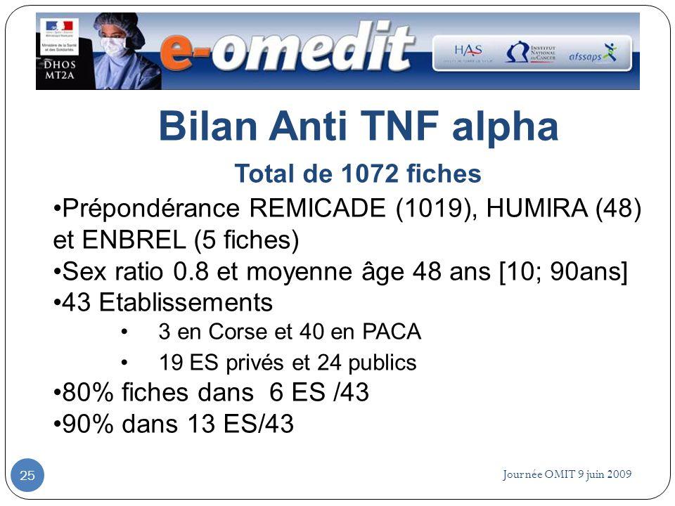 Journée OMIT 9 juin 2009 25 Bilan Anti TNF alpha Total de 1072 fiches Prépondérance REMICADE (1019), HUMIRA (48) et ENBREL (5 fiches) Sex ratio 0.8 et