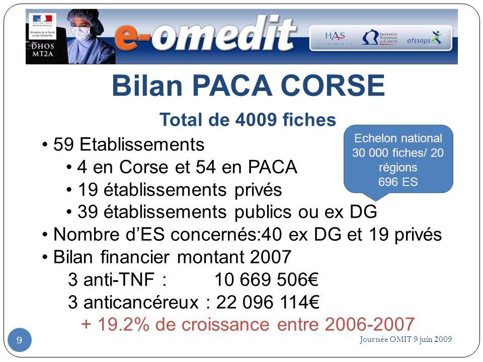 Journée OMIT 9 juin 2009 9 Bilan PACA CORSE Total de 4009 fiches 59 Etablissements 4 en Corse et 54 en PACA 19 établissements privés 39 établissements