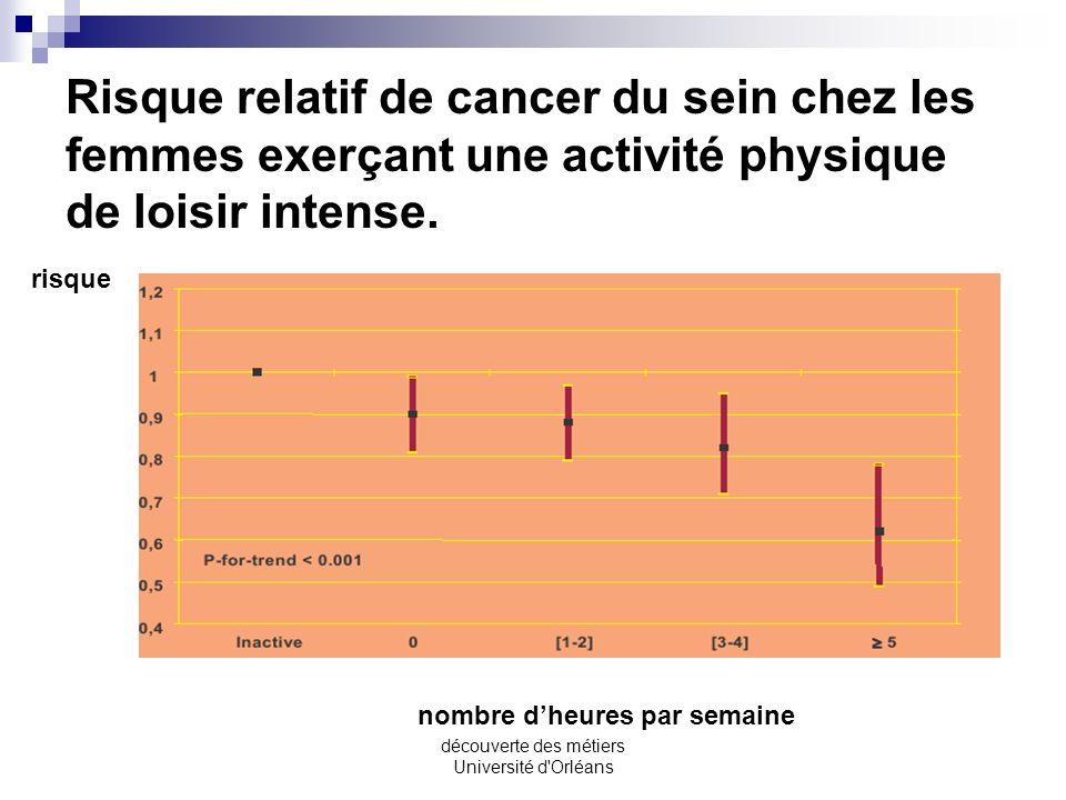 découverte des métiers Université d'Orléans Le cancer du sein Une étude récente effectuée par les chercheurs de lINSERM sur un groupe de 100000 femmes