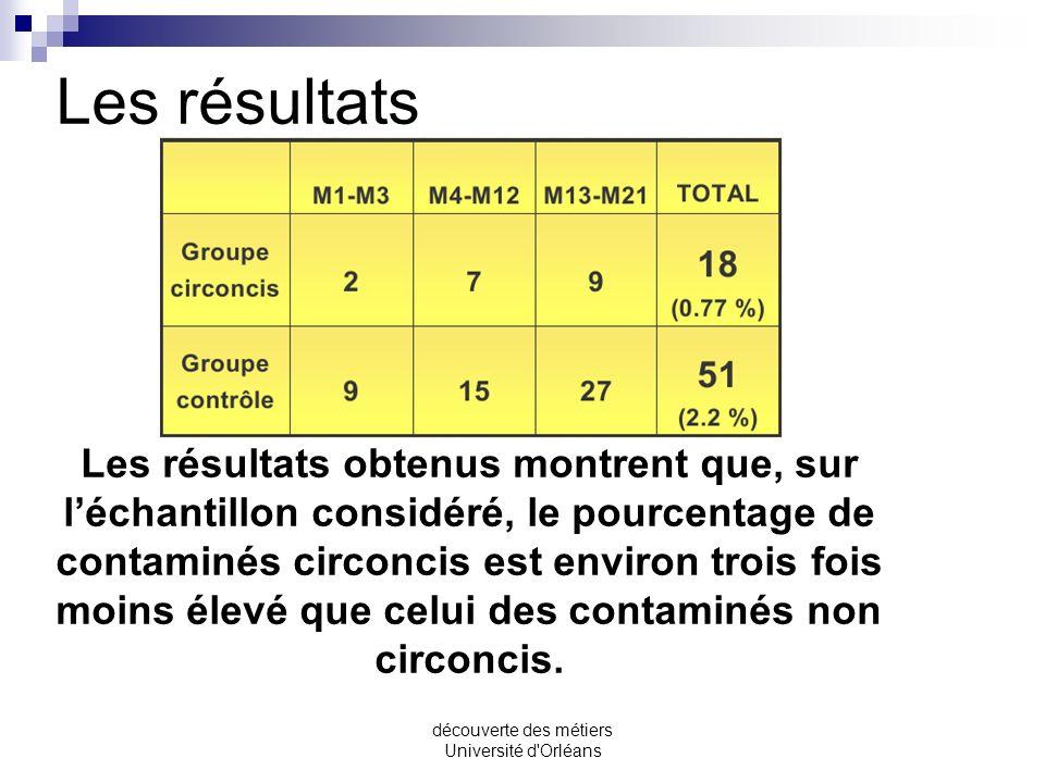 découverte des métiers Université d'Orléans Les volontaires (18-24 ans ) ont été répartis au hasard en 2 groupes. Dans le premier groupe, les particip