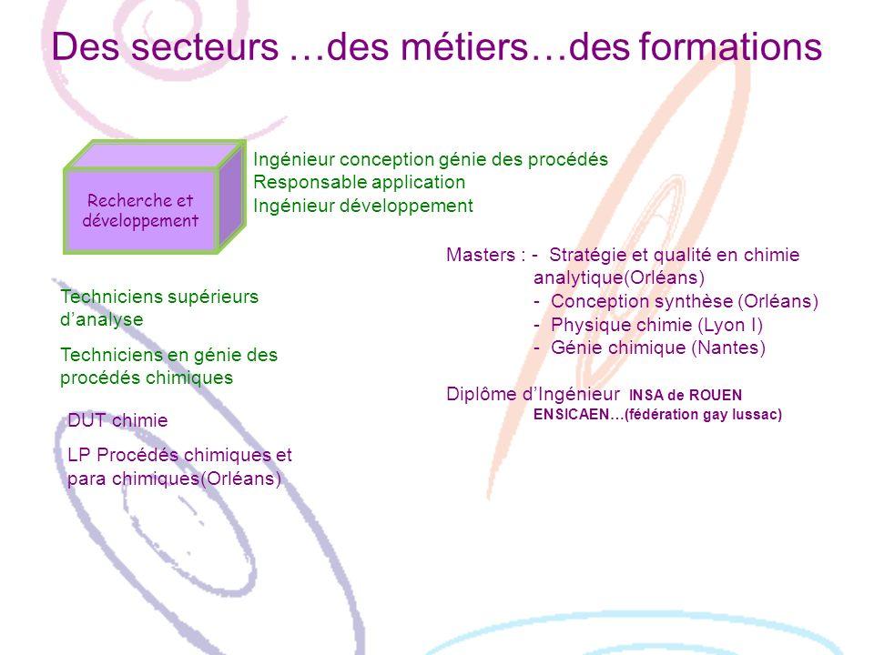 Des secteurs …des métiers…des formations Recherche et développement Ingénieur conception génie des procédés Responsable application Ingénieur développ