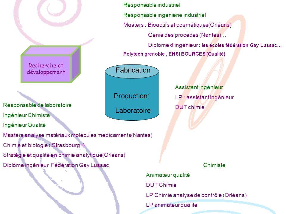 Recherche et développement Production: Responsable industriel Responsable ingénierie industriel Masters : Bioactifs et cosmétiques(Orléans) Génie des