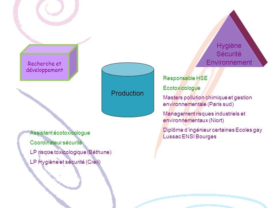 Recherche et développement Production Hygiène Sécurité Environnement Responsable HSE Ecotoxicologue Masters pollution chimique et gestion environnemen