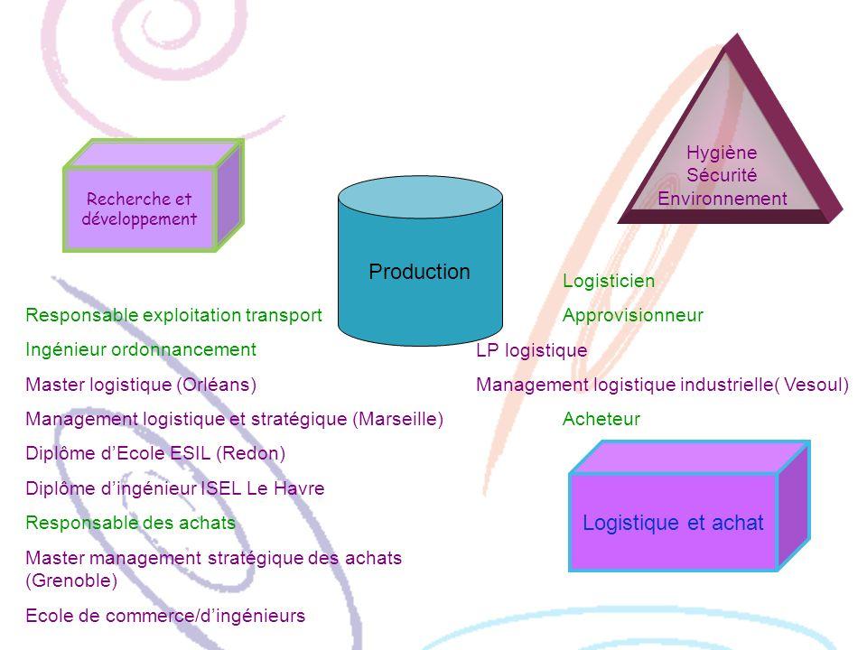 Recherche et développement Production Hygiène Sécurité Environnement Logistique et achat Responsable exploitation transport Ingénieur ordonnancement M