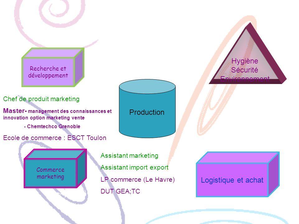 Recherche et développement Production Hygiène Sécurité Environnement Logistique et achat Commerce marketing Chef de produit marketing Master- manageme