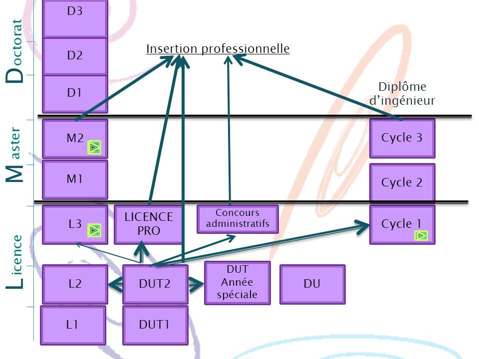 L1 L2 L3 M1 DUT1 DUT2 LICENCE PRO DUT Année spéciale DU Cycle 1 Cycle 2 Cycle 3 M2 L M D1 D2 D3 D icence Diplôme dingénieur aster octorat Insertion pr