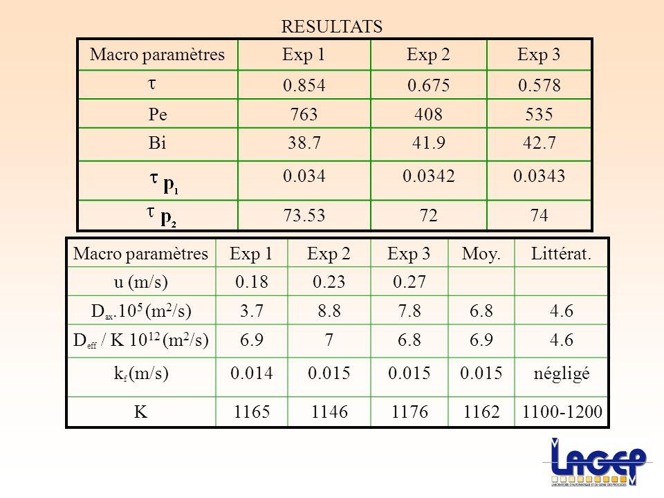Macro paramètresExp 1Exp 2Exp 3 0.8540.6750.578 Pe763408535 Bi38.741.942.7 0.0340.03420.0343 73.537274 RESULTATS Macro paramètresExp 1Exp 2Exp 3Moy.Li