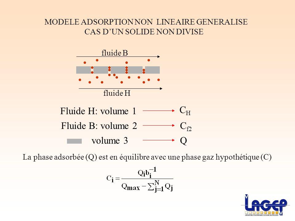 MODELE ADSORPTION NON LINEAIRE GENERALISE CAS DUN SOLIDE NON DIVISE fluide H fluide B Fluide H: volume 1 volume 3 CHCH C f2 Q Fluide B: volume 2 La ph