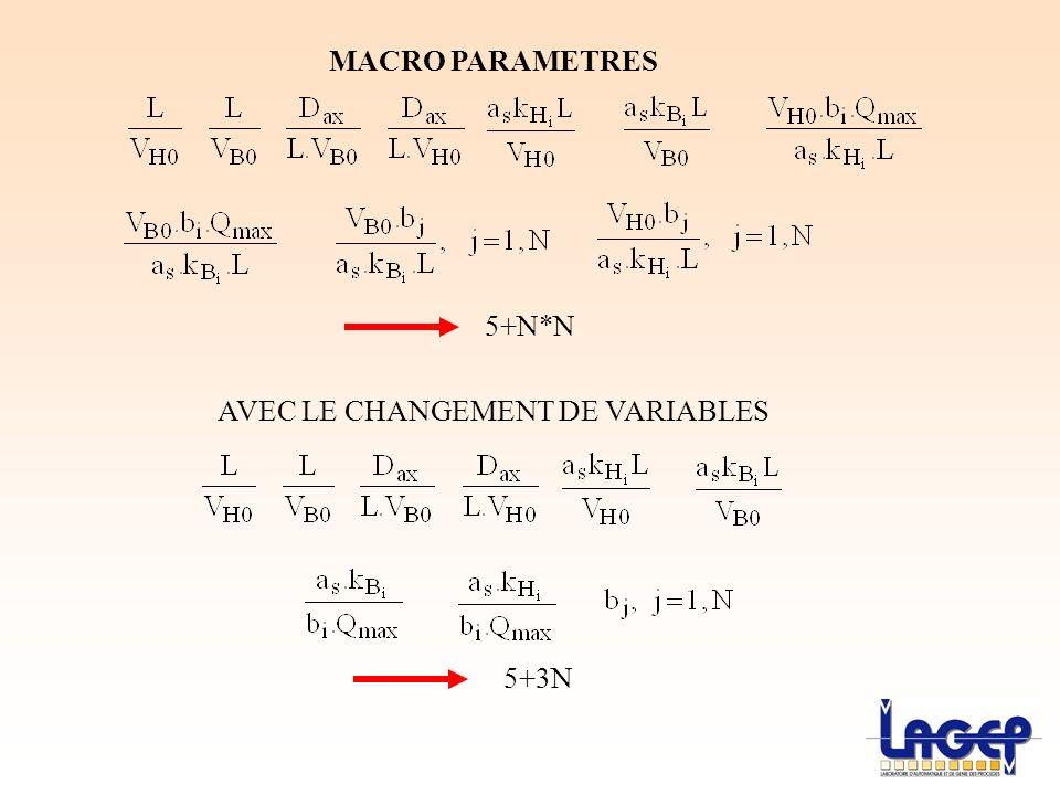 MACRO PARAMETRES AVEC LE CHANGEMENT DE VARIABLES 5+N*N 5+3N